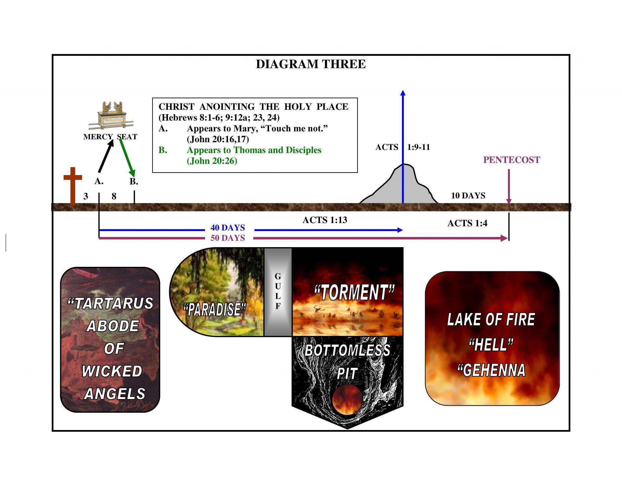 Diagram Three