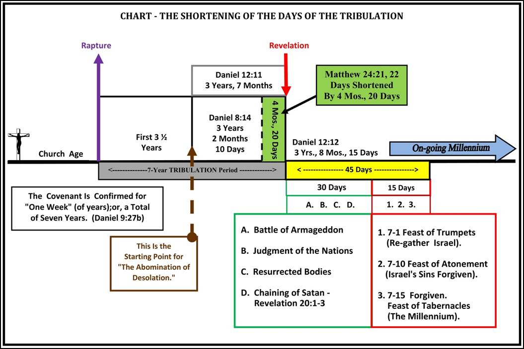 book of revelation questions and answers pdf
